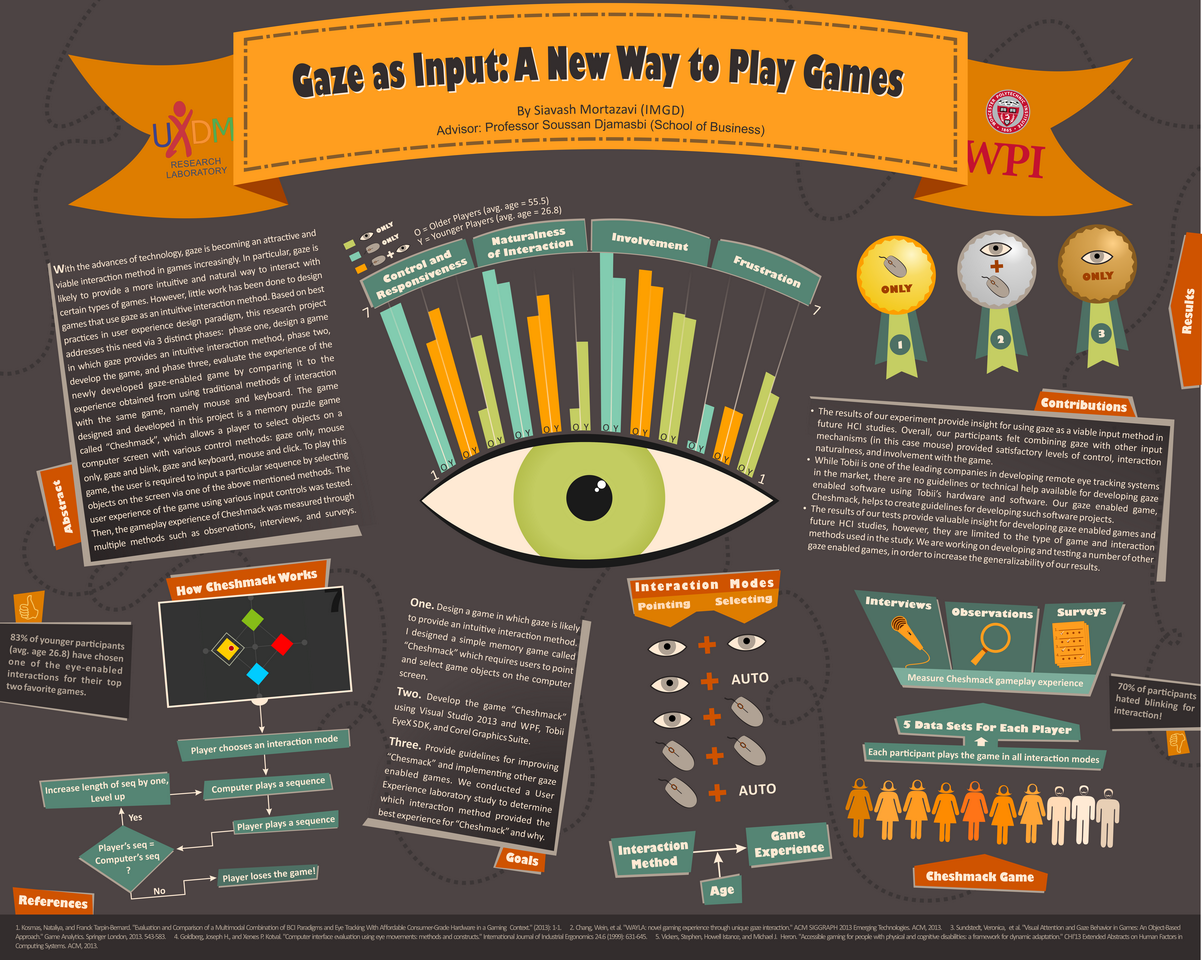 2014 - Gaze As Input Poster - WPI Grad 2014 (Award Winner)