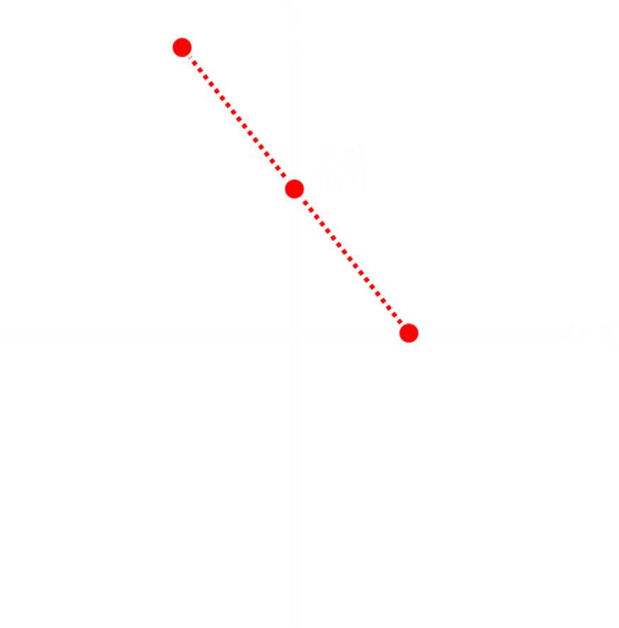 Figure 2 - find Y for X